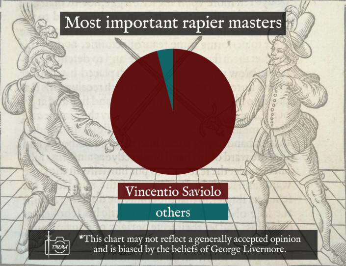historical fencing meme vincetio saviolo his practise 1595